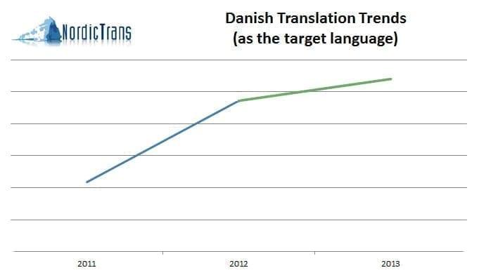 translation to Danish