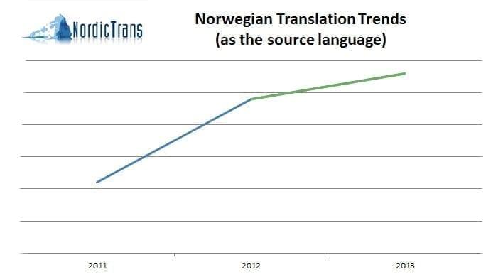 Norwegian translation