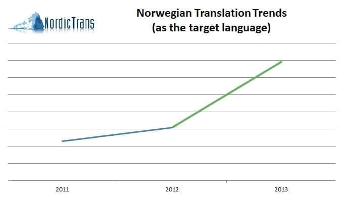 translation to Norwegian