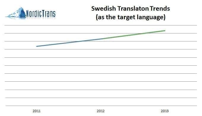 translation to Swedish