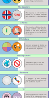 Norwegian language facts