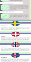 nordic language business translation facts